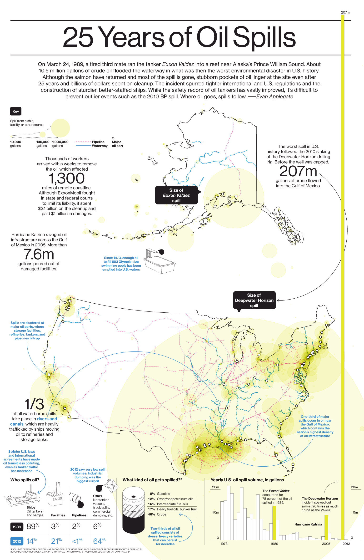 Businessweek map and data visualization - 25 years of oil spills