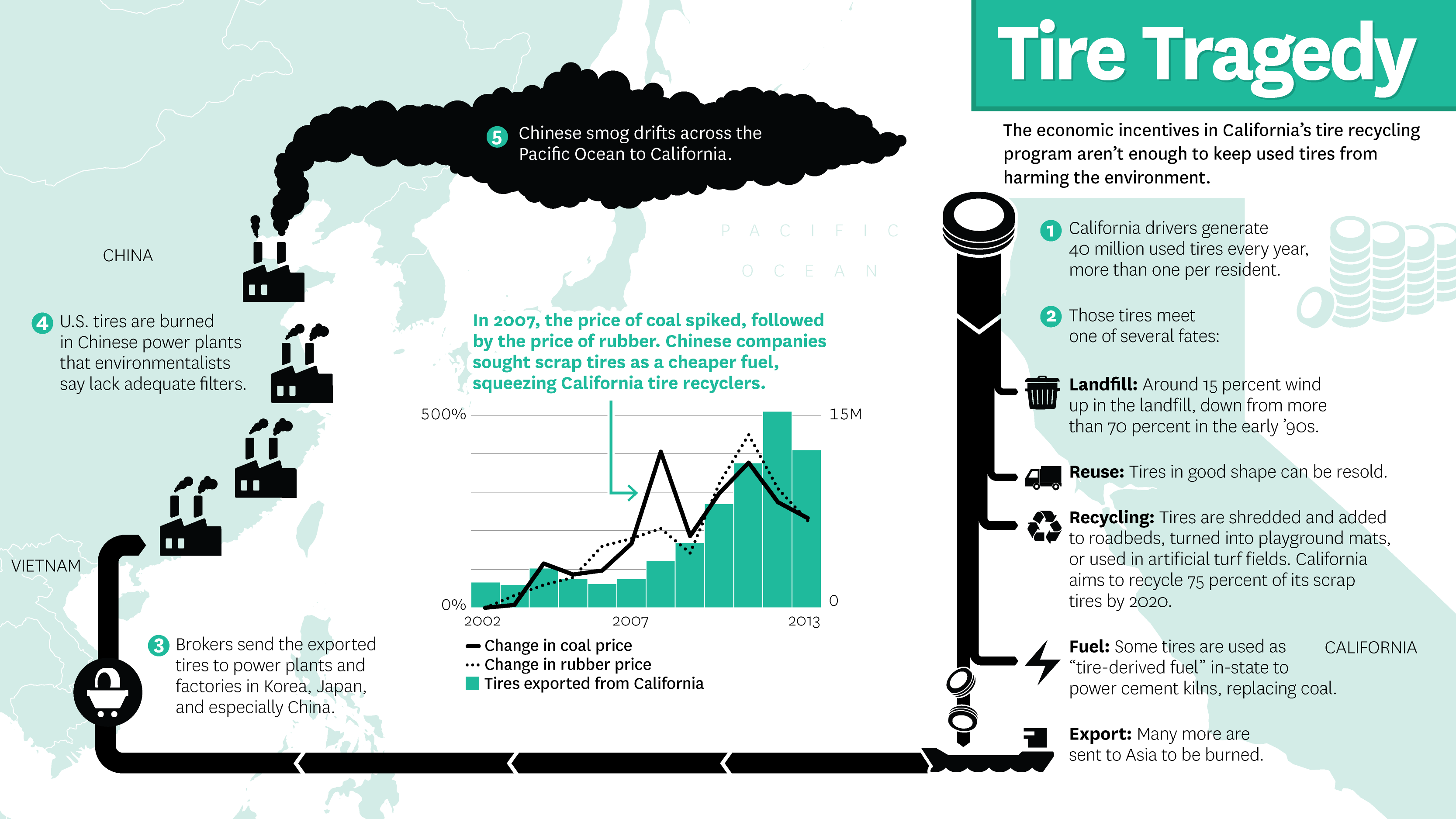 TakePart Media Tire Recycling Data Visualization and Map