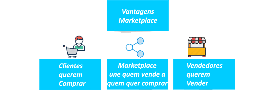 XTwebWare - Marketplaces